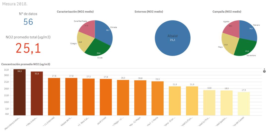 Mesura-Entornos-Albalat-dels-Sorells-Promedio-NO2-2018