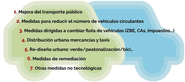 Medidas-sobre-el-trafico-rodado-urbano
