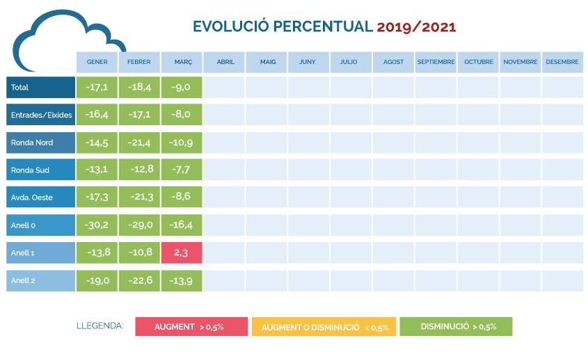 EVOLUCI0-PERCENTUAL-2019-2021