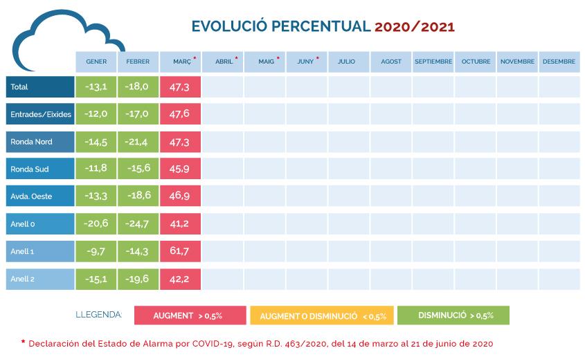 EVOLUCIO-PERCENTUAL-2020-2021