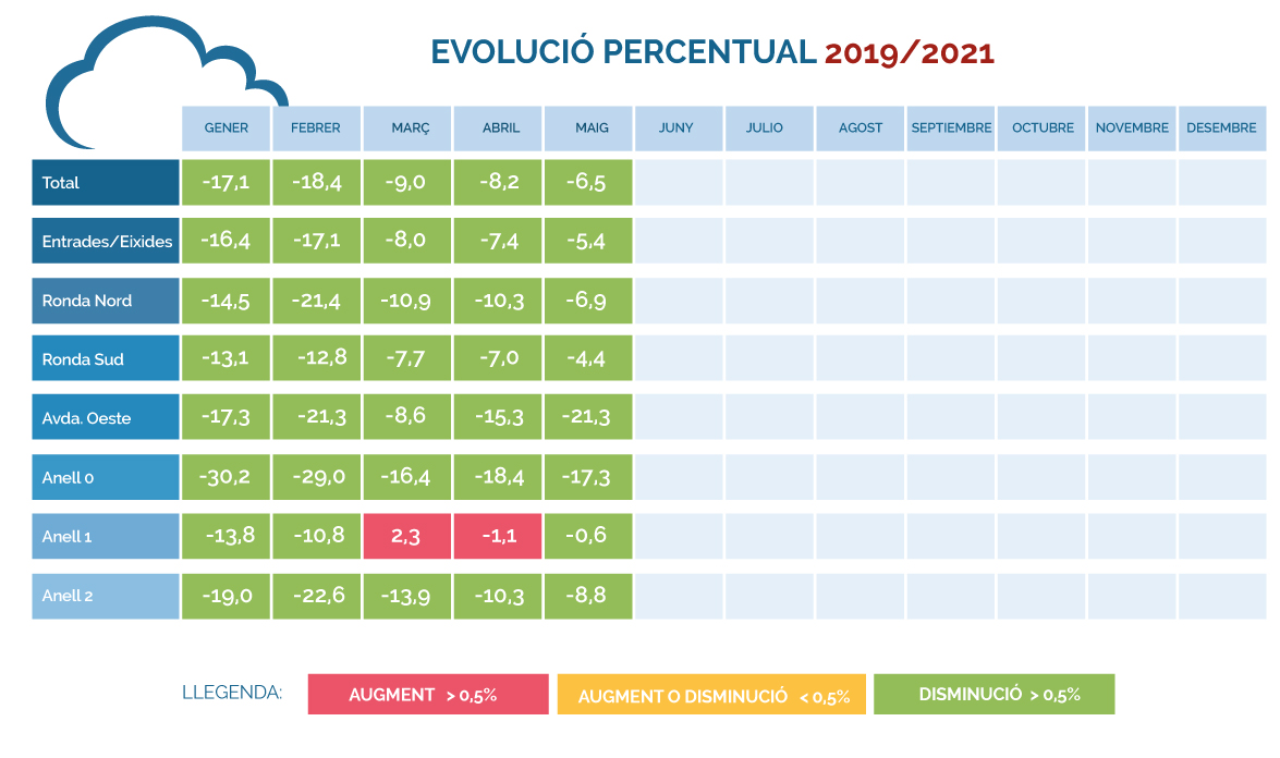 IMD-porcentual-mayo-2019_2021