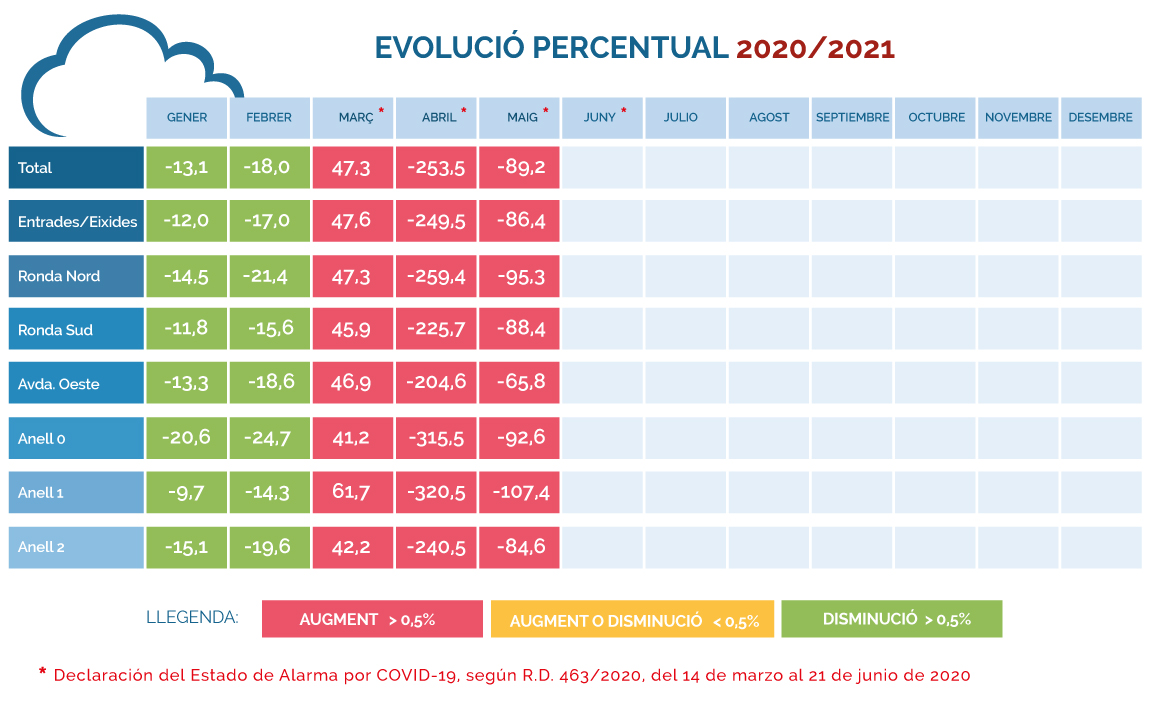 IMD-porcentual-mayo-2020_2021