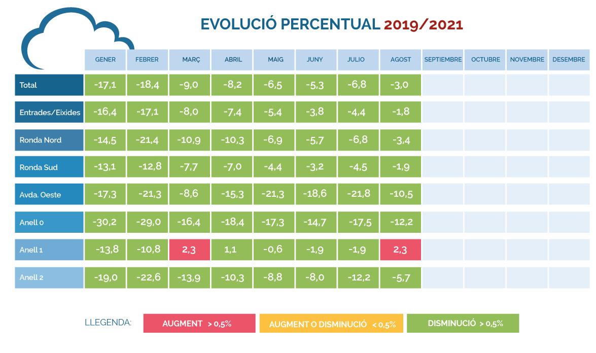 Evolución-porcentual-IMD-2019-2021-(Agosto)