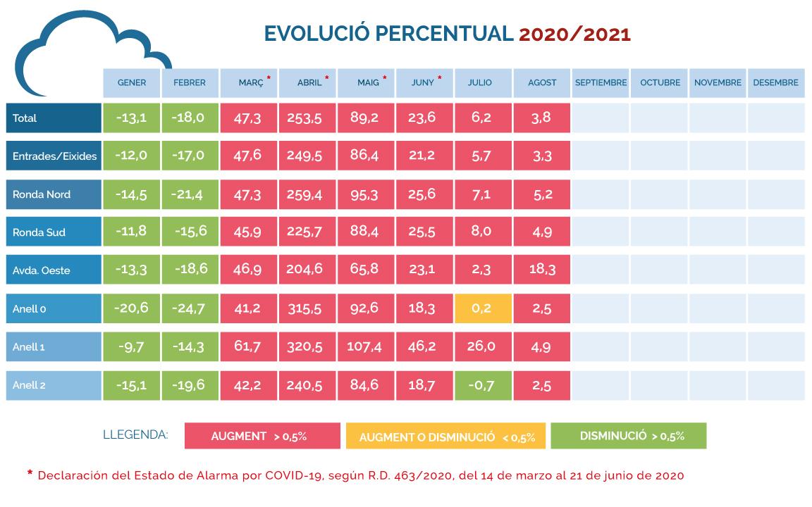 Evolución-porcentual-IMD-2020-2021-(Agosto)
